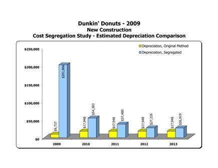 DD Cost Segregation Chart