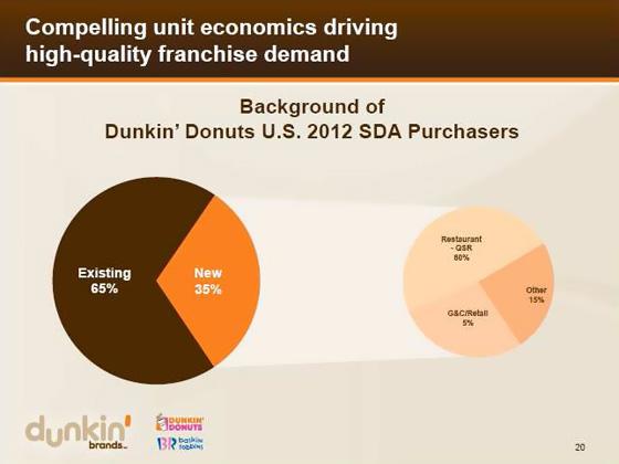 Compelling unit economics driving high-quality franchise demand
